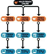 Prestashop online multistore + 1 terminale POS per ogni negozio in franchising + controllo centrale